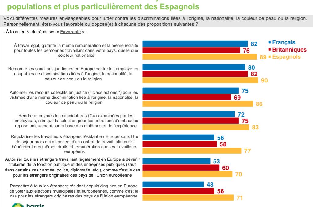 Résultat du sondage Harris Interactive :  les européens massivement antiracistes